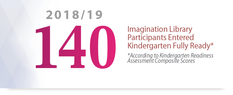 140 Imagination Library Participants In Allegany County Entered Kindergarten Fully Ready* *According to Kindergarten Readiness Assessment Composite Scores